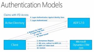 Folie aus Microsoft Präsentation: Ablauf IFD