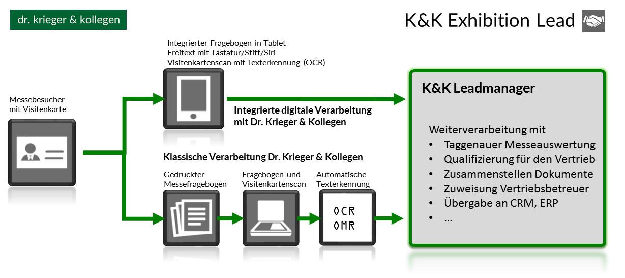 Daterstellung des Leadmanagements mit K&K Exhibition Lead